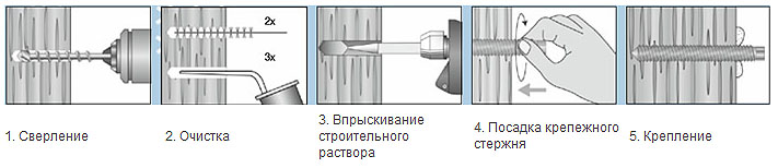 Анкера для бетона Основные виды бетонных анкеров