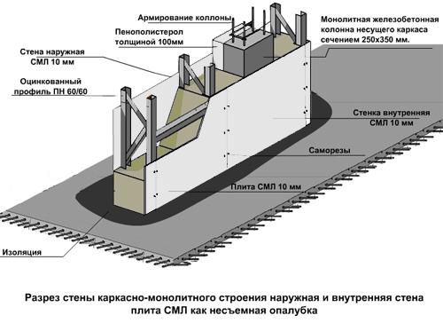 Разрез стены каркасно-монолитного строения