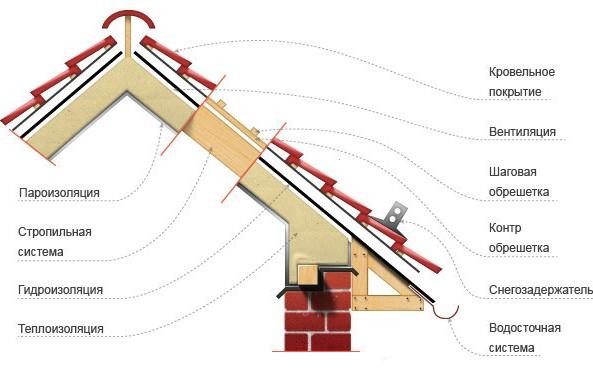 Схема крыши из натуральной черепицы