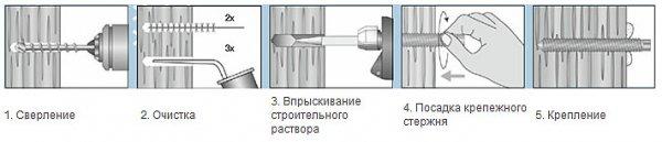 Анкера для бетона: обзор видов