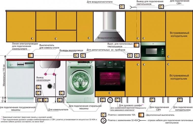 Куда поставить микроволновку на кухне в хрущевке