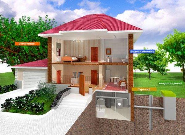Различные системы водоснабжения загородного дома