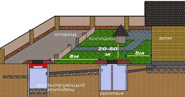 Особенности канализационной системы в частном доме