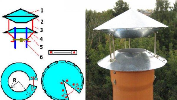 Правила выбора дефлектора на дымоход