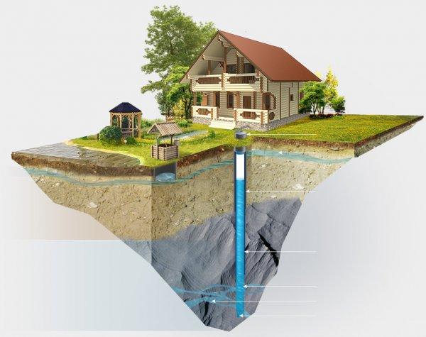 Бурение скважин на воду - особенности