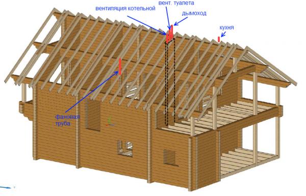 Нужна ли вентиляция в вашем деревянном домике