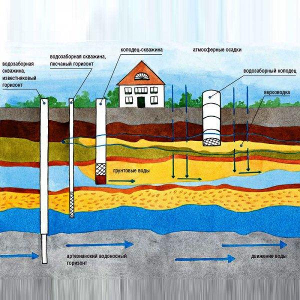 Что такое геология участка?