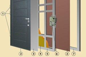 Способы защиты входных дверей от проникновения