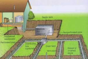 Дренажная система канализации