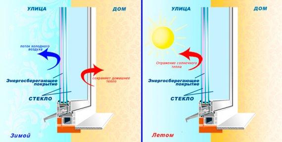 Какие преимущества у энергосберегающих окон?