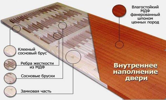 Из каких материалов делают межкомнатные двери?