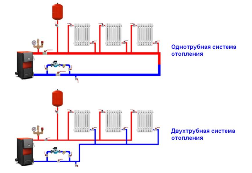 Отопления для частного дома схемы