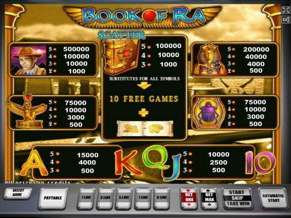 Особенности онлайн игрового автомата Book of Ra