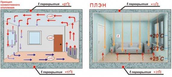 Как работает система инфракрасного отопления ПЛЭН?